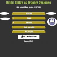 Dmitri Shilov vs Evgeniy Ovsienko h2h player stats