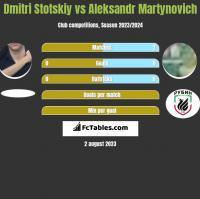 Dmitri Stotskiy vs Aleksandr Martynovich h2h player stats