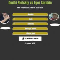 Dmitri Stotskiy vs Egor Sorokin h2h player stats