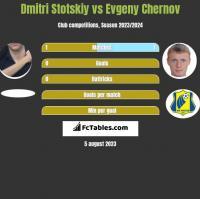 Dmitri Stotskiy vs Evgeny Chernov h2h player stats