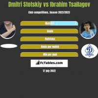 Dmitri Stotskiy vs Ibrahim Tsallagov h2h player stats