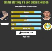 Dmitri Stotskiy vs Jon Gudni Fjoluson h2h player stats
