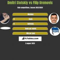 Dmitri Stotskiy vs Filip Uremovic h2h player stats