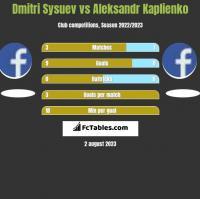 Dmitri Sysuev vs Aleksandr Kaplienko h2h player stats