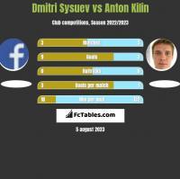Dmitri Sysuev vs Anton Kilin h2h player stats