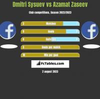 Dmitri Sysuev vs Azamat Zaseev h2h player stats