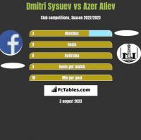 Dmitri Sysuev vs Azer Aliev h2h player stats