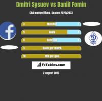 Dmitri Sysuev vs Daniil Fomin h2h player stats