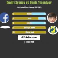 Dmitri Sysuev vs Denis Terentiew h2h player stats
