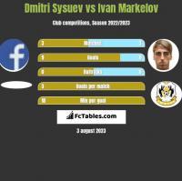 Dmitri Sysuev vs Ivan Markelov h2h player stats