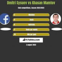 Dmitri Sysuev vs Khasan Mamtov h2h player stats