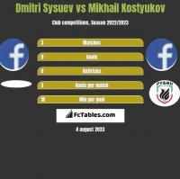 Dmitri Sysuev vs Mikhail Kostyukov h2h player stats