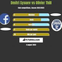Dmitri Sysuev vs Olivier Thill h2h player stats