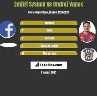 Dmitri Sysuev vs Ondrej Vanek h2h player stats