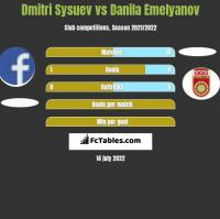 Dmitri Sysuev vs Danila Emelyanov h2h player stats