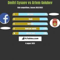 Dmitri Sysuev vs Artem Golubev h2h player stats