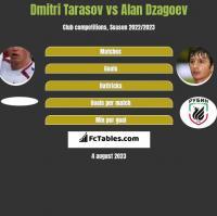 Dmitri Tarasov vs Alan Dzagoev h2h player stats
