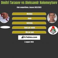 Dmitri Tarasov vs Aleksandr Kolomeytsev h2h player stats