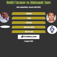 Dmitri Tarasov vs Aleksandr Zuev h2h player stats
