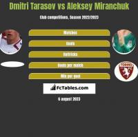 Dmitri Tarasov vs Aleksey Miranchuk h2h player stats