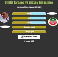 Dmitri Tarasow vs Alexey Gerasimov h2h player stats