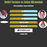 Dmitri Tarasov vs Anton Miranchuk h2h player stats
