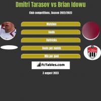 Dmitri Tarasov vs Brian Idowu h2h player stats
