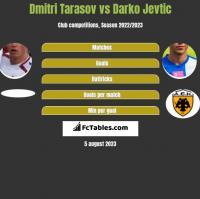 Dmitri Tarasov vs Darko Jevtic h2h player stats