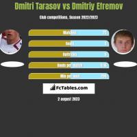 Dmitri Tarasov vs Dmitriy Efremov h2h player stats
