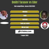 Dmitri Tarasov vs Eder h2h player stats