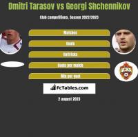 Dmitri Tarasov vs Georgi Shchennikov h2h player stats
