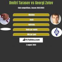 Dmitri Tarasow vs Georgi Zotov h2h player stats