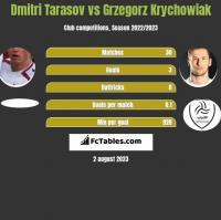 Dmitri Tarasov vs Grzegorz Krychowiak h2h player stats