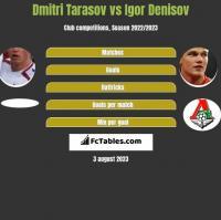 Dmitri Tarasov vs Igor Denisov h2h player stats