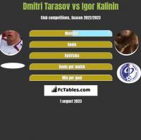 Dmitri Tarasow vs Igor Kalinin h2h player stats