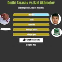 Dmitri Tarasov vs Ilzat Akhmetov h2h player stats