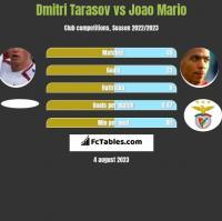 Dmitri Tarasov vs Joao Mario h2h player stats