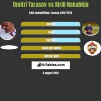 Dmitri Tarasov vs Kirill Nababkin h2h player stats