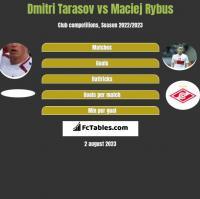 Dmitri Tarasov vs Maciej Rybus h2h player stats