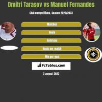 Dmitri Tarasov vs Manuel Fernandes h2h player stats