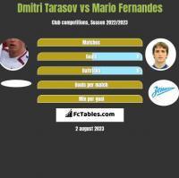 Dmitri Tarasov vs Mario Fernandes h2h player stats