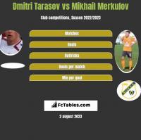 Dmitri Tarasov vs Mikhail Merkulov h2h player stats
