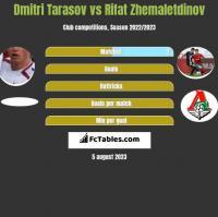 Dmitri Tarasov vs Rifat Zhemaletdinov h2h player stats