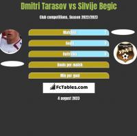 Dmitri Tarasov vs Silvije Begic h2h player stats