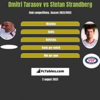 Dmitri Tarasow vs Stefan Strandberg h2h player stats