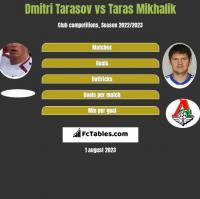 Dmitri Tarasov vs Taras Mikhalik h2h player stats