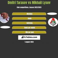 Dmitri Tarasov vs Mikhail Lysov h2h player stats