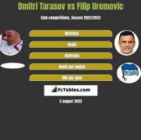 Dmitri Tarasow vs Filip Uremovic h2h player stats