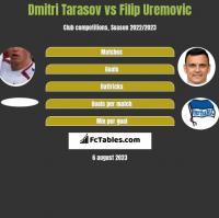 Dmitri Tarasov vs Filip Uremovic h2h player stats