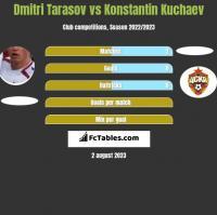 Dmitri Tarasov vs Konstantin Kuchaev h2h player stats